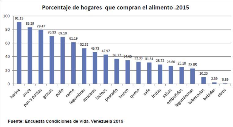 Crisis en Venezuela: Más pobres y con malnutrición