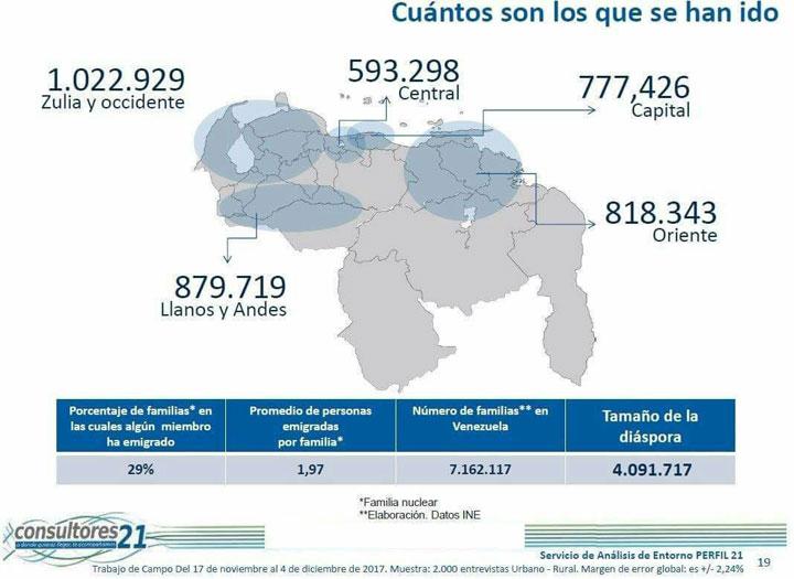 Emigración Venezuela Consultores 21